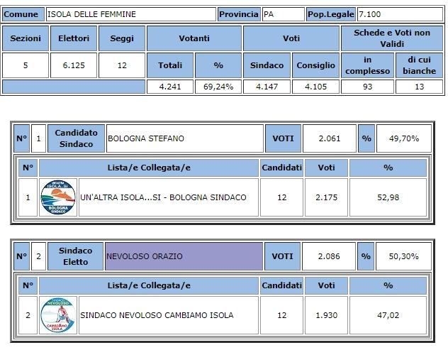 elezioni dato definitivo